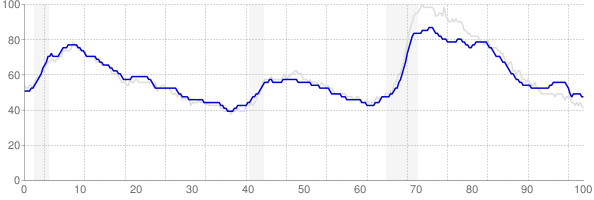 Pennsylvania monthly unemployment rate chart from 1990 to October 2017